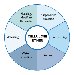Chemical Properties and Uses of Cellulose Ethers
