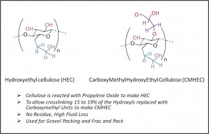 Hydroxy Ethyl Cellulose and CarboxyMethylHydroxyEthyl Cellulose (CMHEC)
